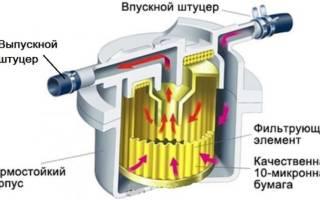 Фильтр тонкой очистки топлива