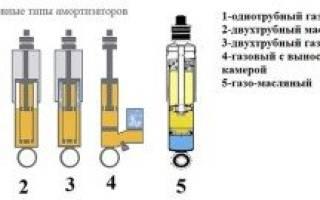О газомасляных и гидравлических амортизаторах