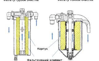 Топливные фильтры на дизельных двигателях