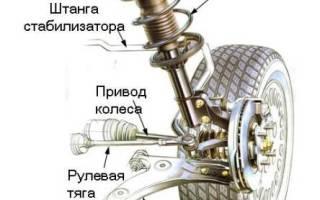 Об устройстве подвески автомобиля