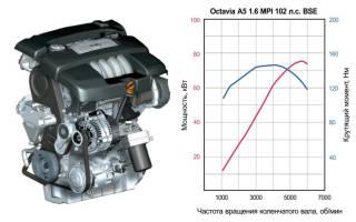 Эксплуатационные показатели моторов серии BCA