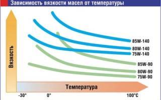 Таблица вязкости трансмиссионного масла