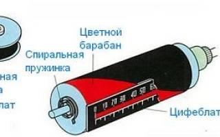 Принципы работы и устройство датчика скорости