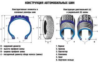 Как расшифровать маркировку современных шин