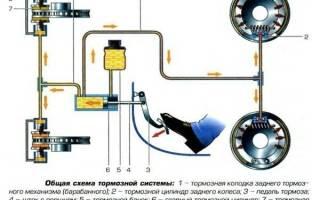 Как устроена тормозная система автомобиля: тормозной привод