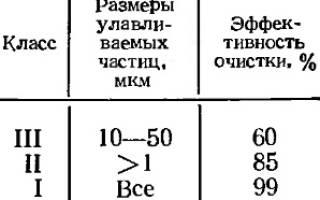 Как классифицируется фильтрующий элемент