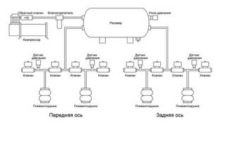 5 этапов установки пневмоподвески своими руками