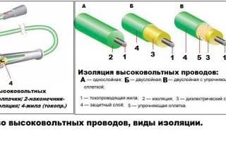 О высоковольтных проводах зажигания
